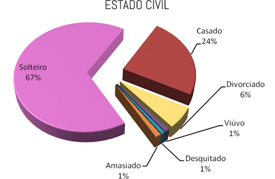 Gráfico de estado civil