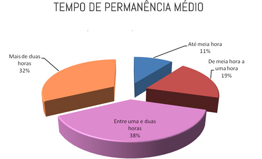 Gráfico de tempo de permanência no shopping